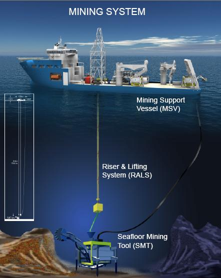 Nautilus Minerals' Proposed Seabed Mining System