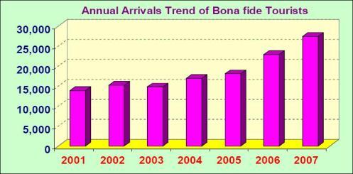 Annual Arrival Trend of Bona Fide Tourists (2001 - 2007).