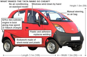 What Makes the Tata Nano so Cheap?
